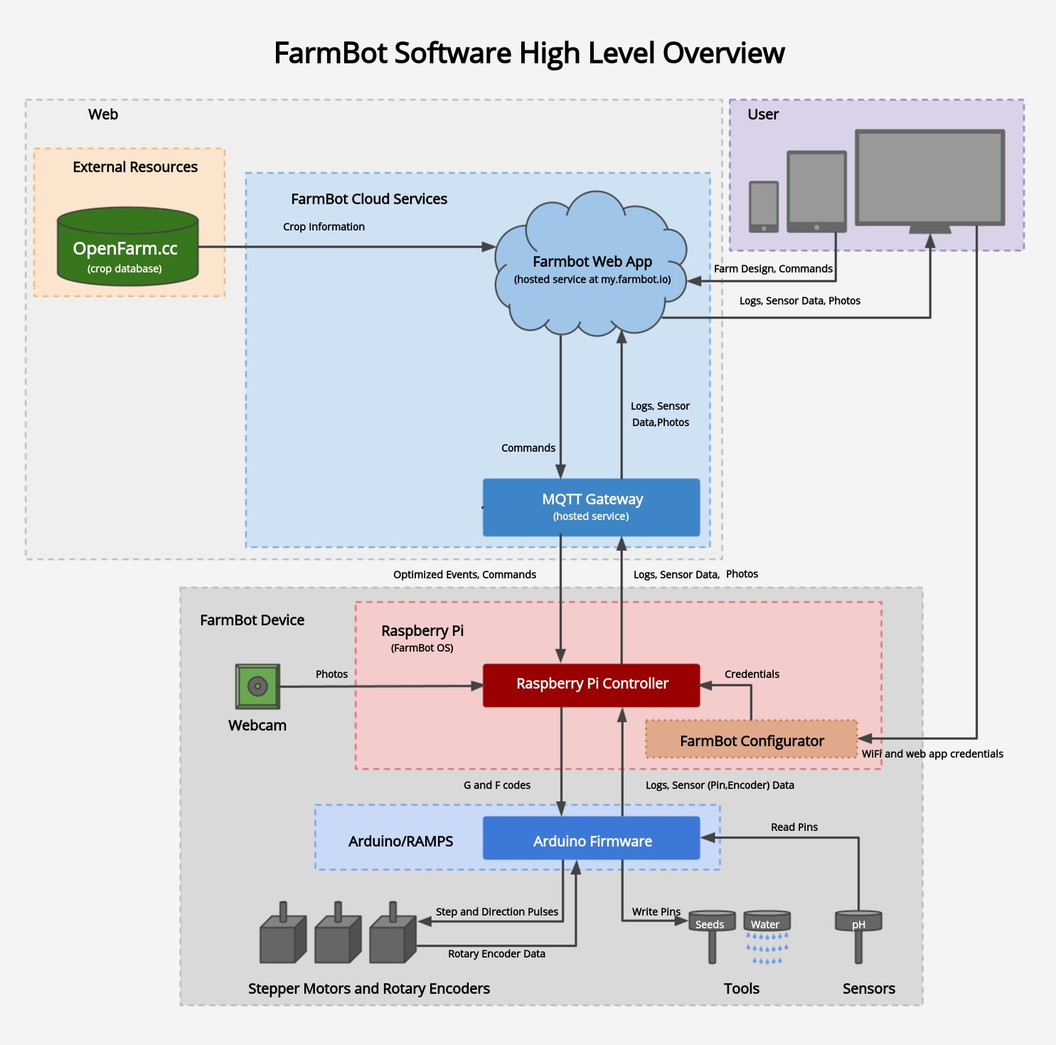farmbot software high level overview
