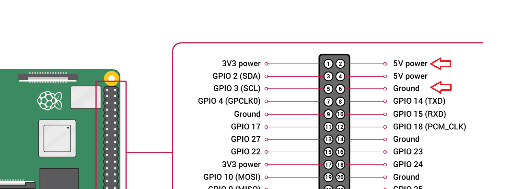 rpi pin header diagram with 5v and ground pins labeled